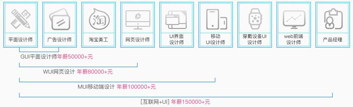 平面设计转学UI设计流程