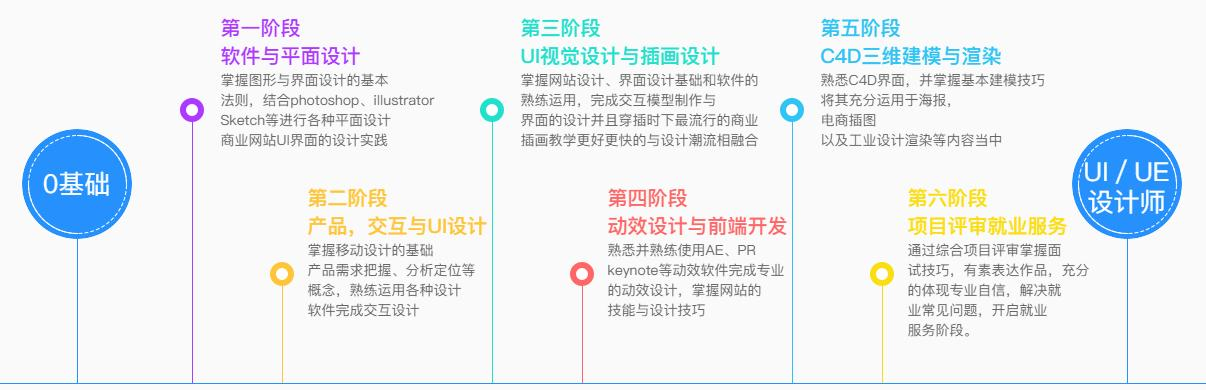 優逸客UI設計課程