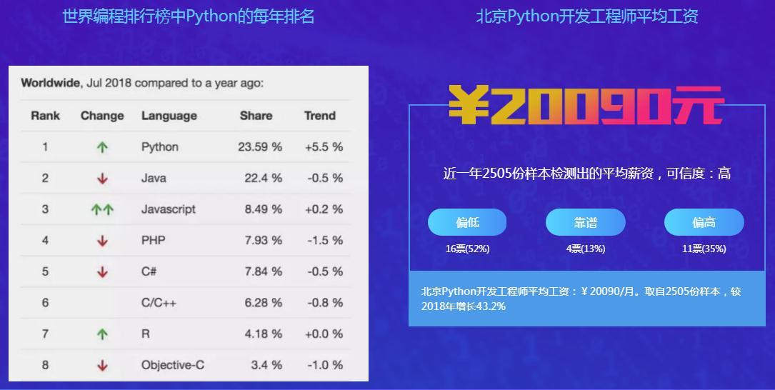 北京Python开发工程师平均工资