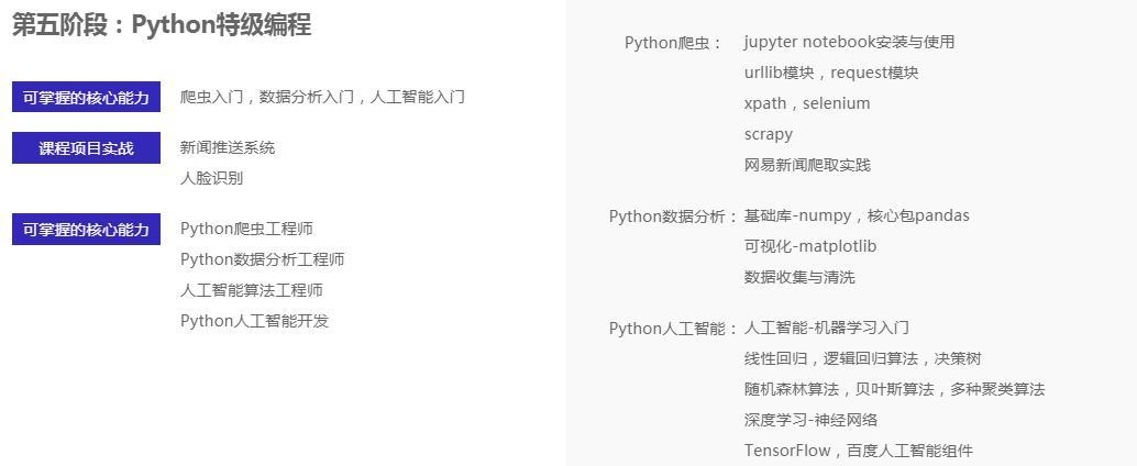 人工智能课程第五阶段:Python特级编程