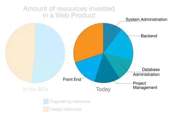 为什么几乎整个互联网行业都缺优秀的Web前端工程师?