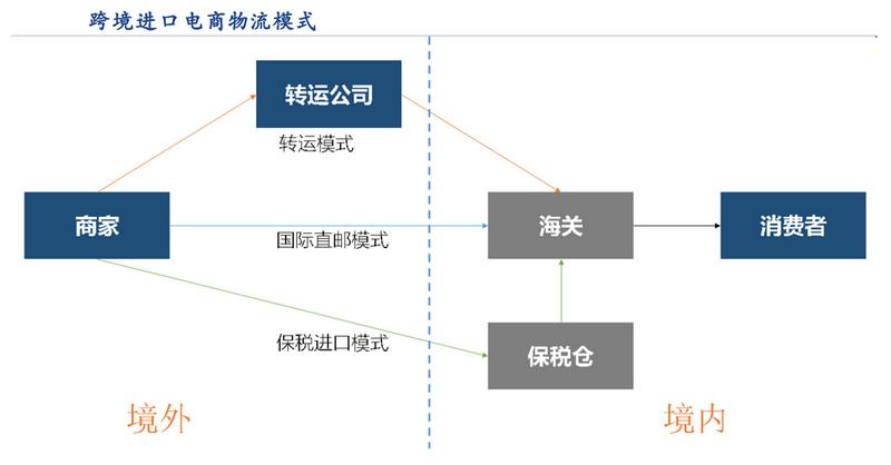跨境进口电商三种物流模式分析,海外仓成为跨境电商竞争的焦点