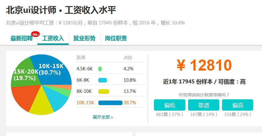 ui设计北京工资一般多少?